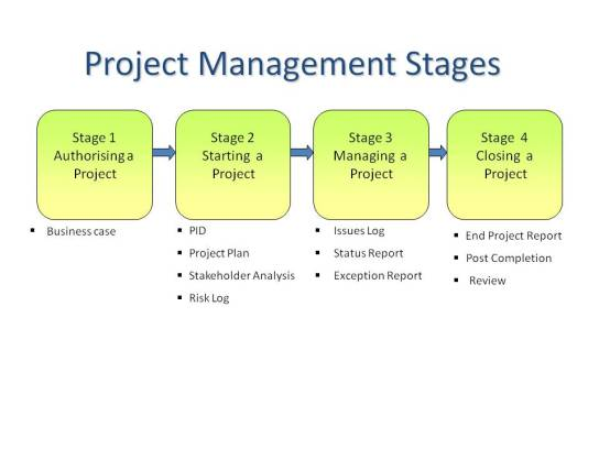 project-management-stages